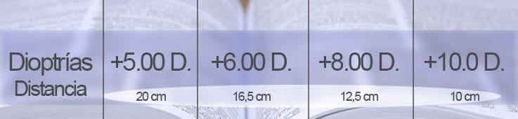 distancia aproximada lectura gafas alto poder